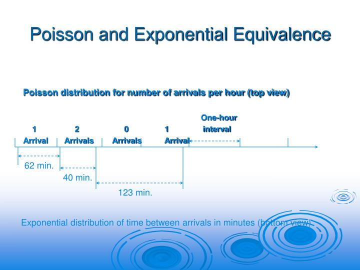 Poisson and Exponential Equivalence
