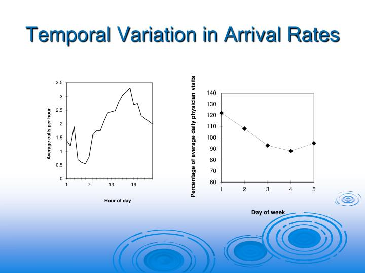Temporal Variation in Arrival Rates