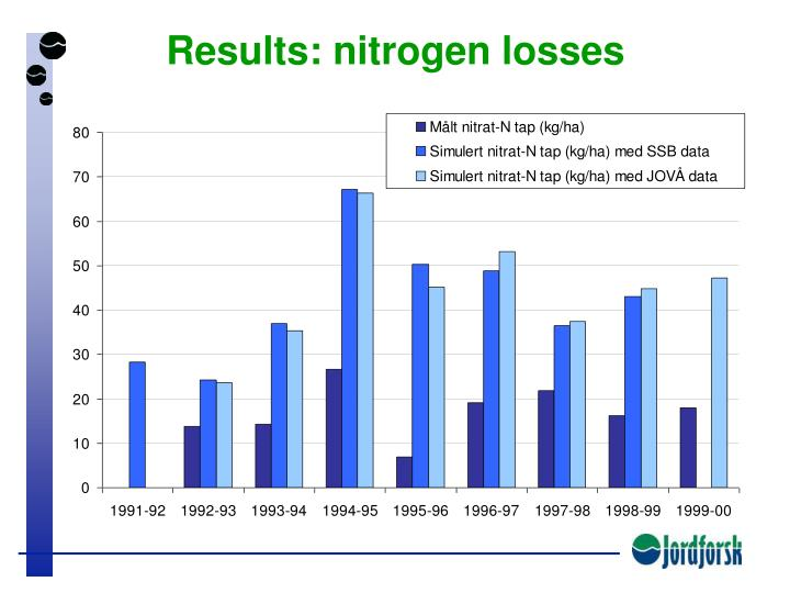 Results: nitrogen losses