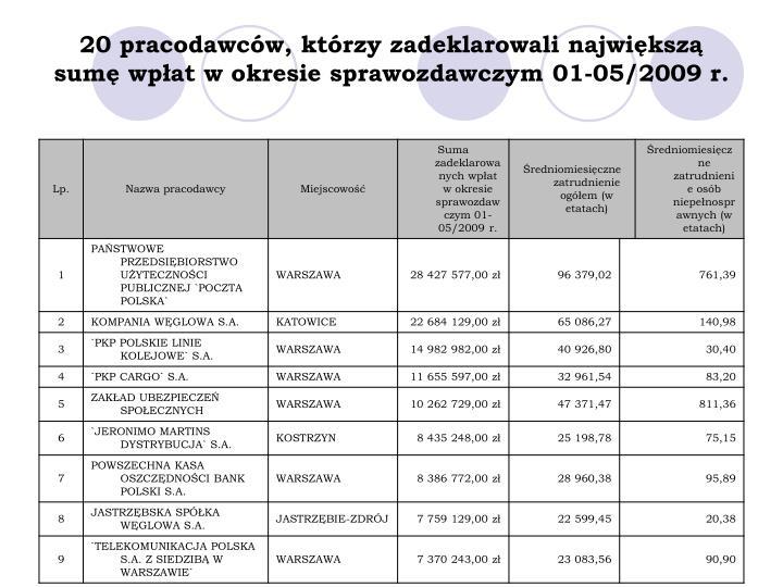 20 pracodawców, którzy zadeklarowali największą sumę wpłat w okresie sprawozdawczym 01-05/2009 r.