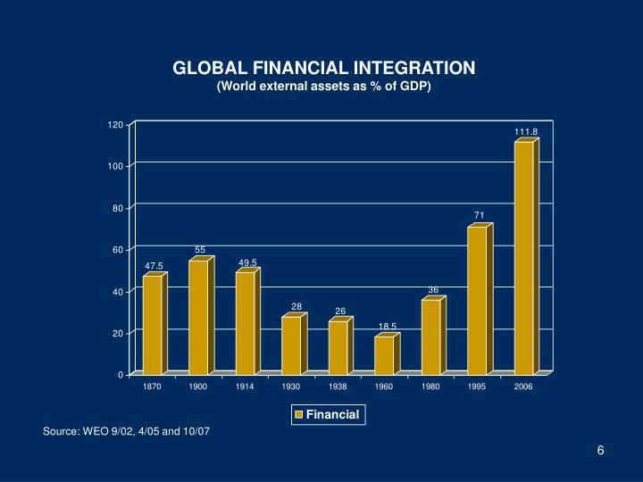 GLOBAL FINANCIAL INTEGRATION