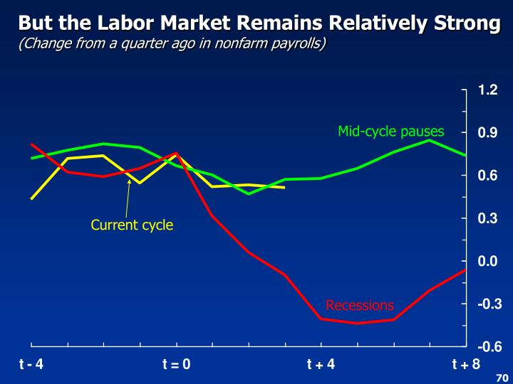But the Labor Market Remains Relatively Strong
