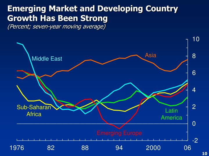 Emerging Market and Developing Country Growth Has Been Strong