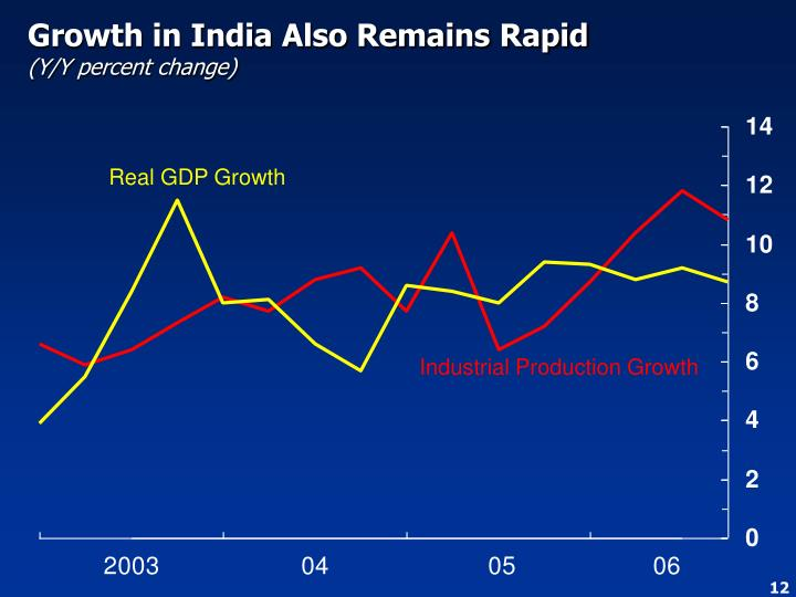 Growth in India Also Remains Rapid