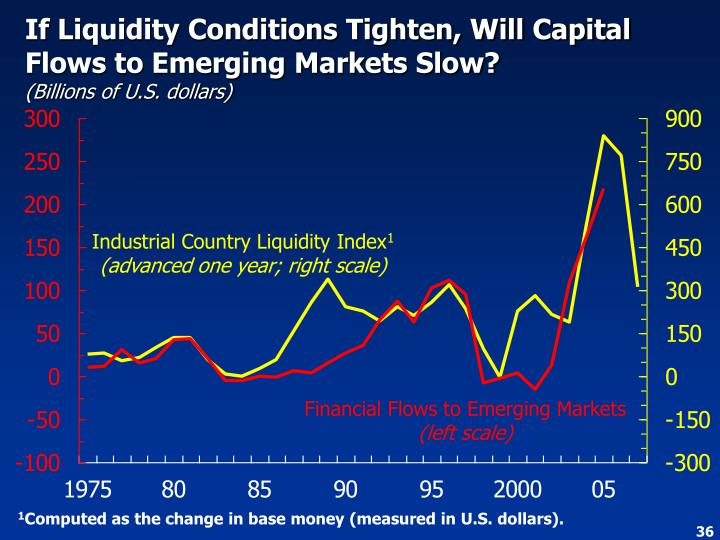If Liquidity Conditions Tighten, Will Capital Flows to Emerging Markets Slow?