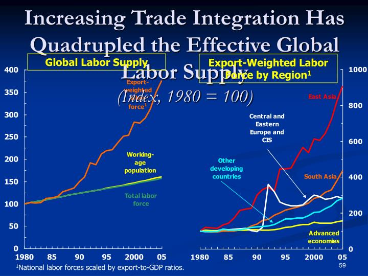Increasing Trade Integration Has Quadrupled the Effective Global Labor Supply