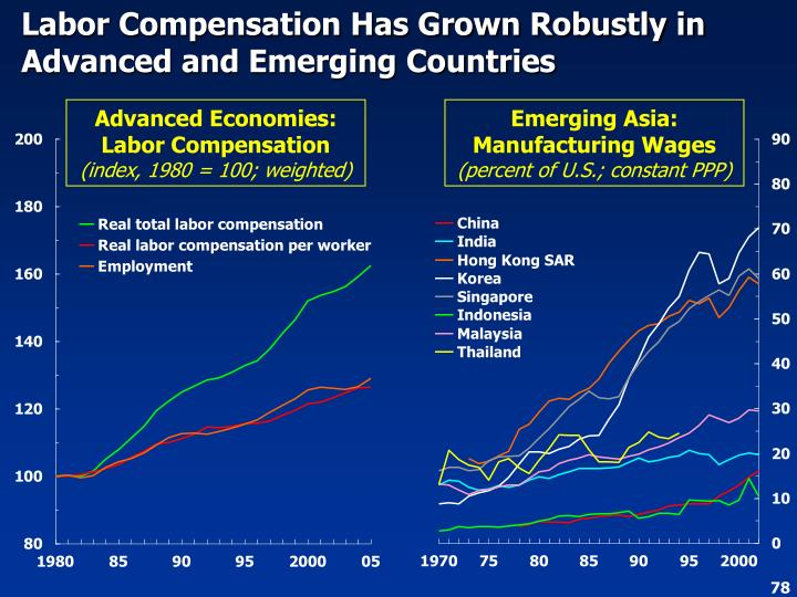 Labor Compensation Has Grown Robustly in Advanced and Emerging Countries