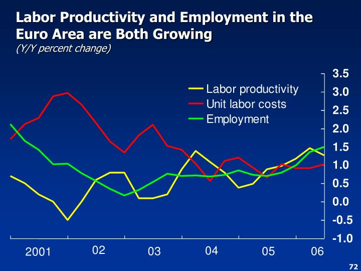 Labor Productivity and Employment in the Euro Area are Both Growing
