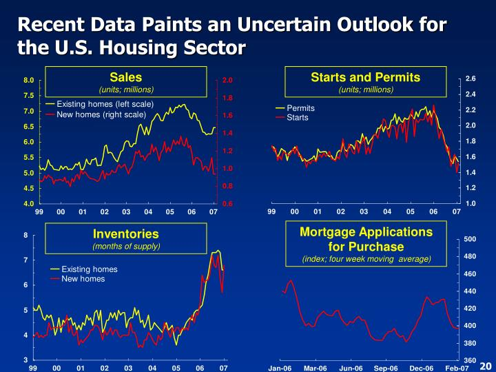 Recent Data Paints an Uncertain Outlook for the U.S. Housing Sector