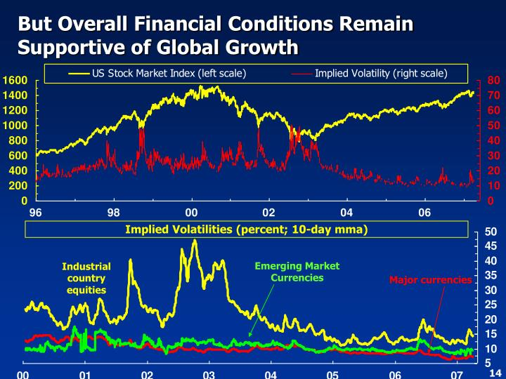But Overall Financial Conditions Remain Supportive of Global Growth