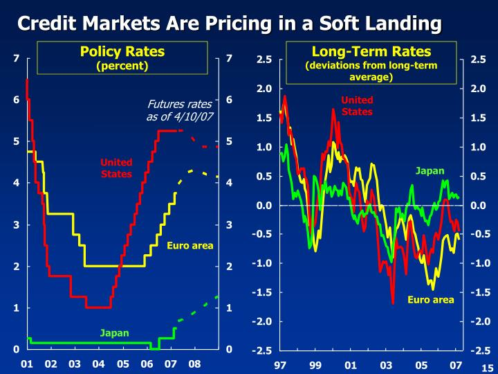 Credit Markets Are Pricing in a Soft Landing