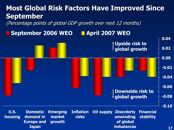 Upside risk to global growth
