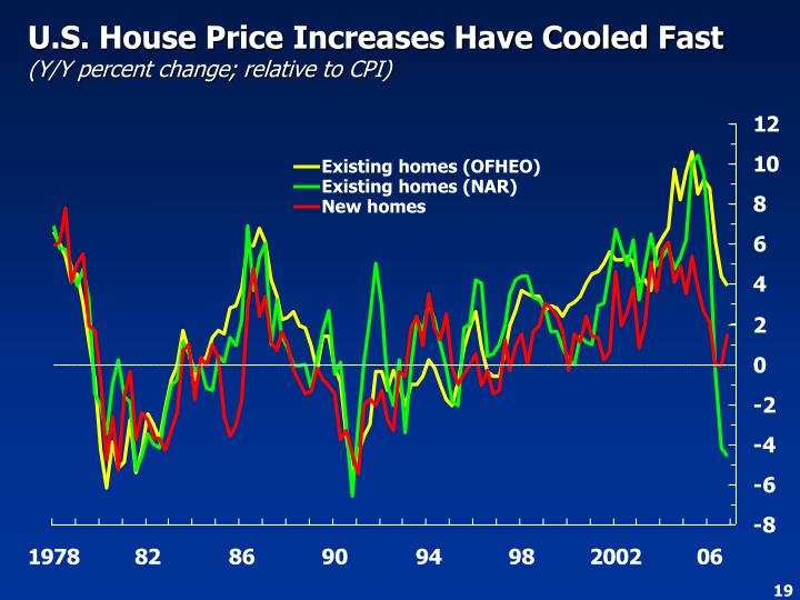 U.S. House Price Increases Have Cooled Fast