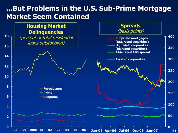 ...But Problems in the U.S. Sub-Prime Mortgage Market Seem Contained