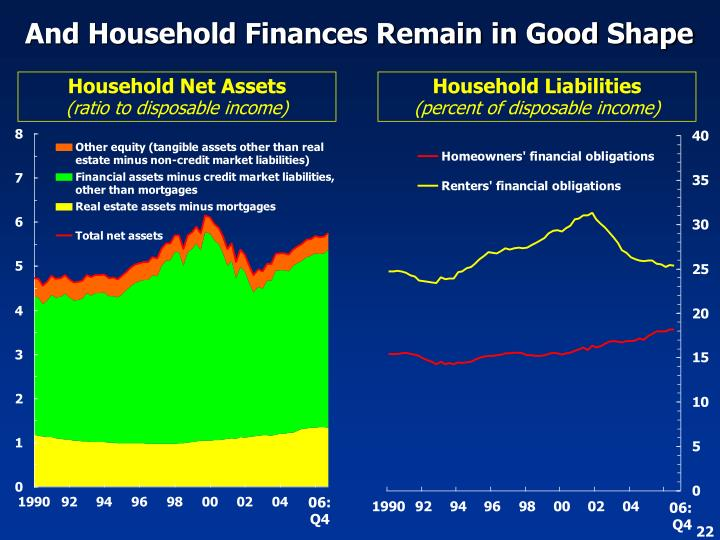 And Household Finances Remain in Good Shape