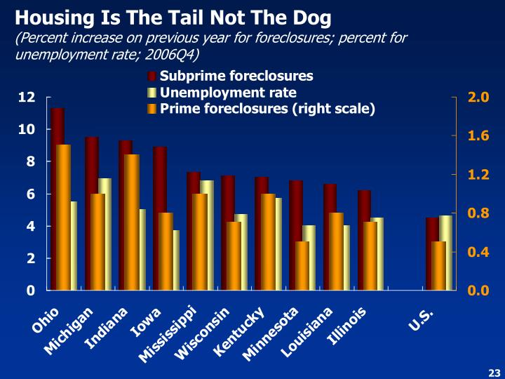 Housing Is The Tail Not The Dog