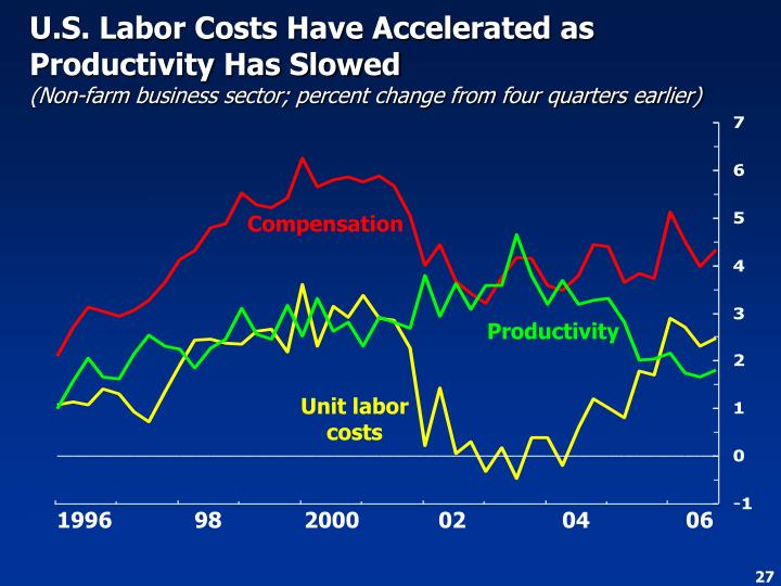 U.S. Labor Costs Have Accelerated as Productivity Has Slowed
