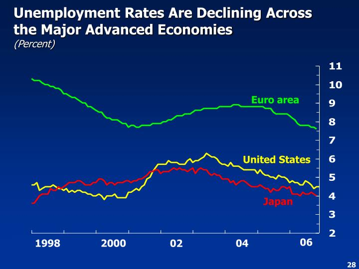 Unemployment Rates Are Declining Across the Major Advanced Economies