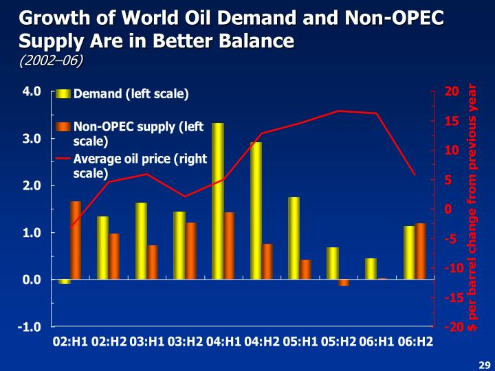 Growth of World Oil Demand and Non-OPEC Supply Are in Better Balance
