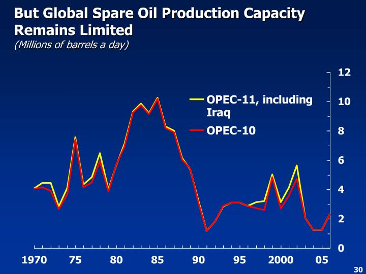 But Global Spare Oil Production Capacity Remains Limited