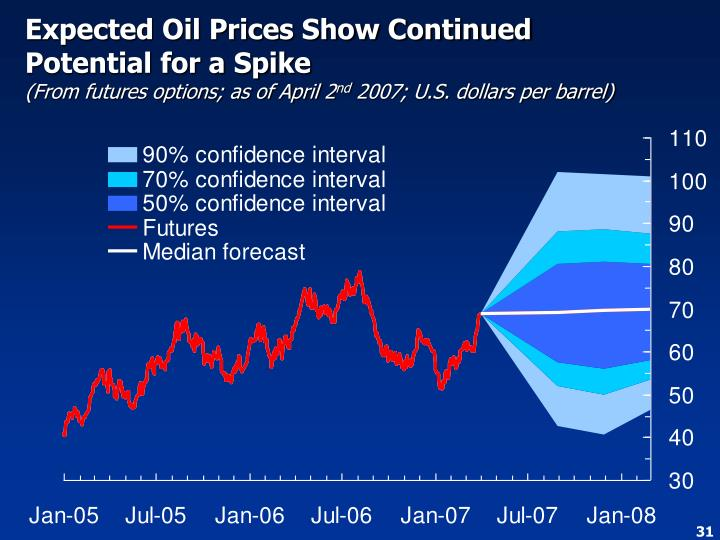 Expected Oil Prices Show Continued Potential for a Spike