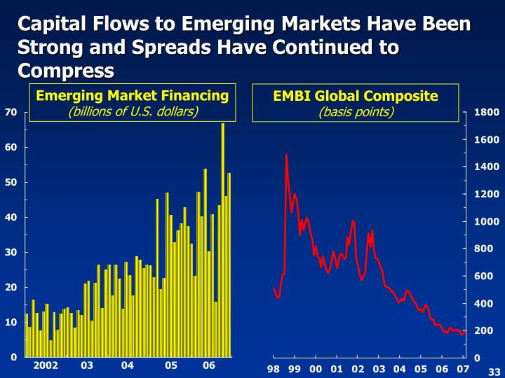 Capital Flows to Emerging Markets Have Been Strong and Spreads Have Continued to Compress