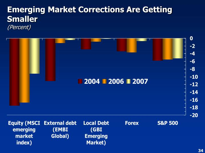 Emerging Market Corrections Are Getting Smaller
