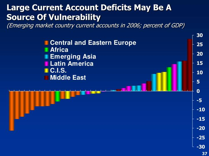 Large Current Account Deficits May Be A Source Of Vulnerability