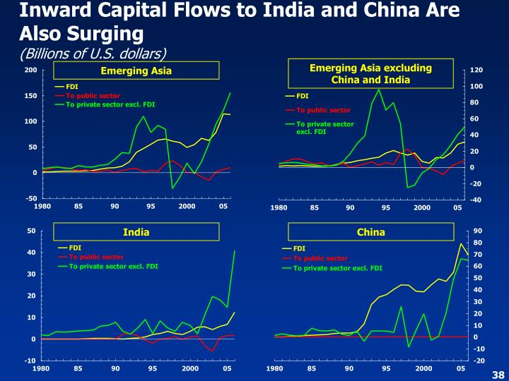 Inward Capital Flows to India and China Are Also Surging