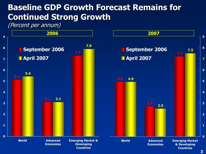 Baseline GDP Growth Forecast Remains for Continued Strong Growth