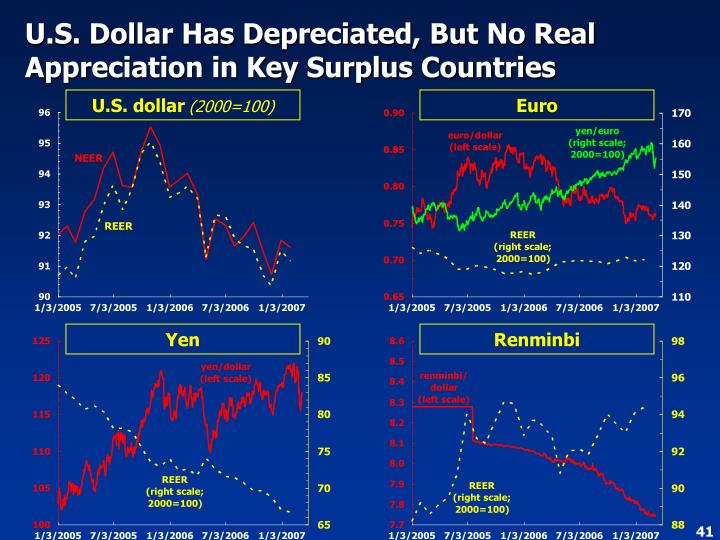 U.S. Dollar Has Depreciated, But No Real Appreciation in Key Surplus Countries