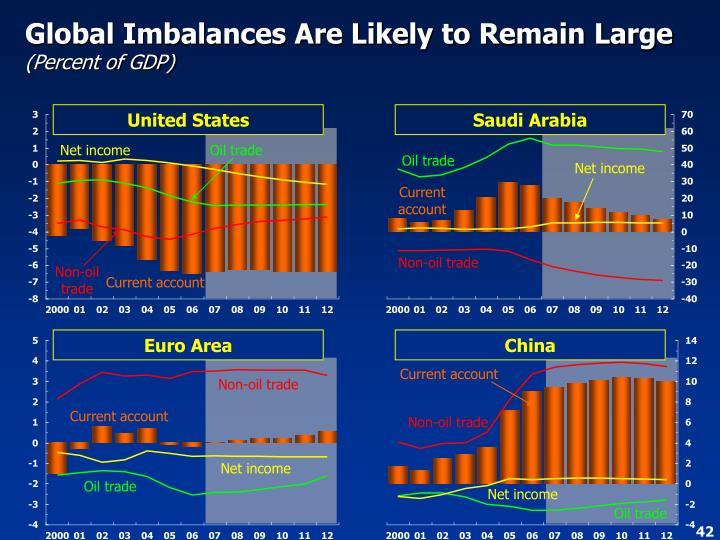 Global Imbalances Are Likely to Remain Large