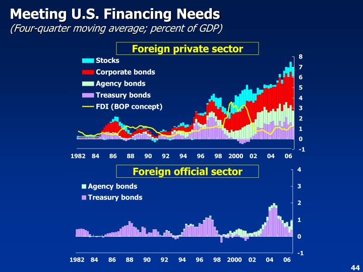 Meeting U.S. Financing Needs
