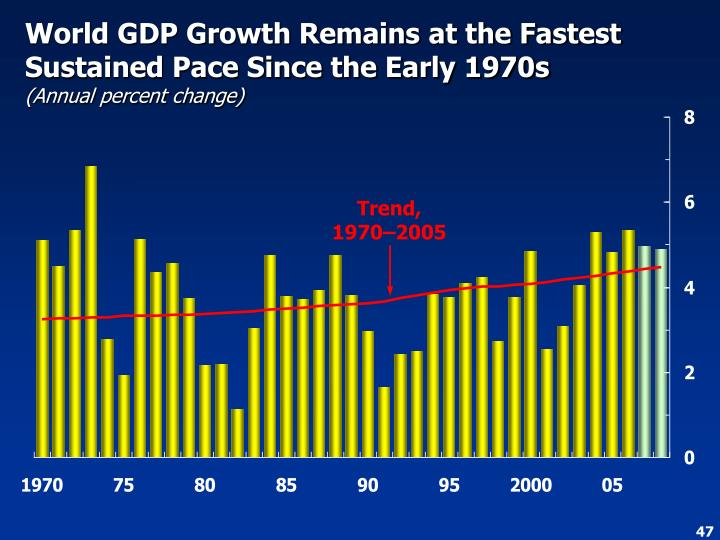 World GDP Growth Remains at the Fastest Sustained Pace Since the Early 1970s