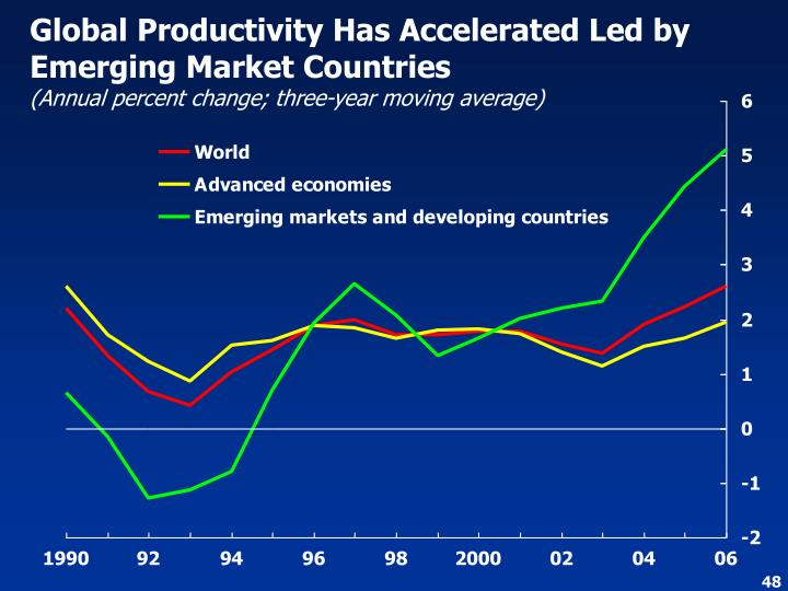 Global Productivity Has Accelerated Led by Emerging Market Countries