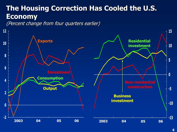 The Housing Correction Has Cooled the U.S. Economy