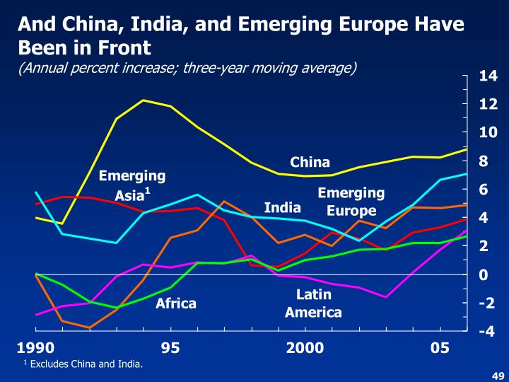 And China, India, and Emerging Europe Have Been in Front