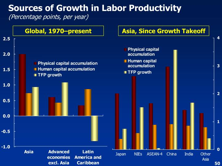 Sources of Growth in Labor Productivity