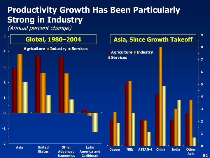 Productivity Growth Has Been Particularly Strong in Industry