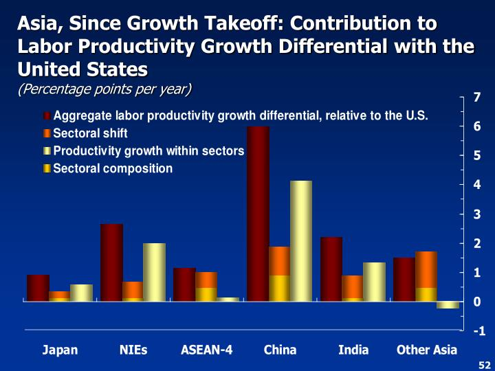 Asia, Since Growth Takeoff: Contribution to Labor Productivity Growth Differential with the United States