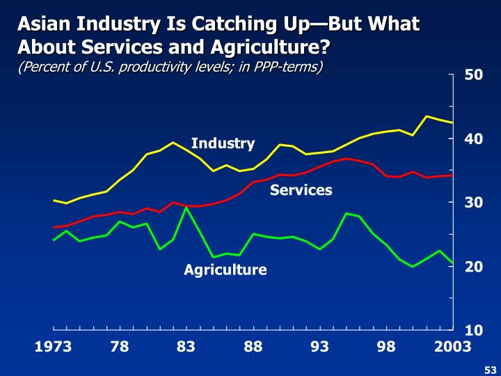Asian Industry Is Catching Up—But What About Services and Agriculture?