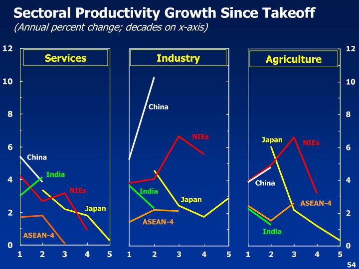 Sectoral Productivity Growth Since Takeoff