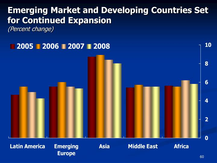 Emerging Market and Developing Countries Set for Continued Expansion