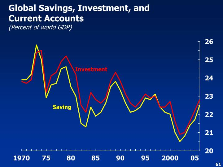 Global Savings, Investment, and