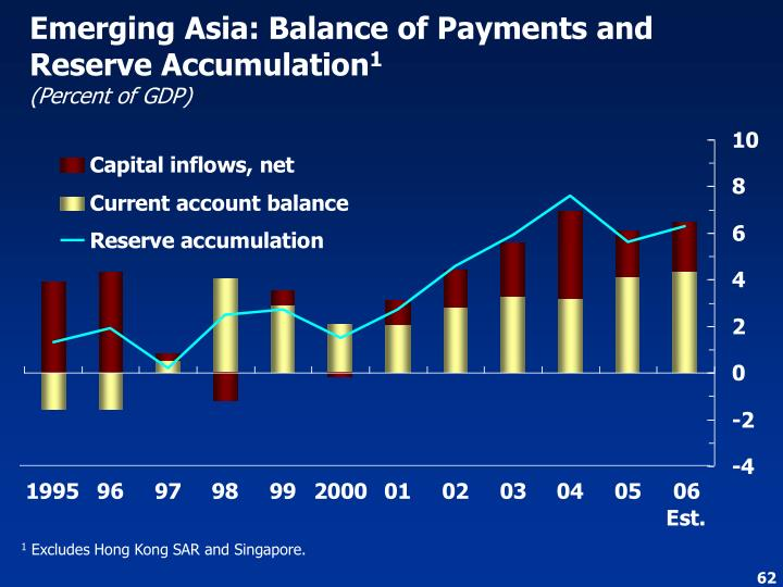 Emerging Asia: Balance of Payments and Reserve Accumulation