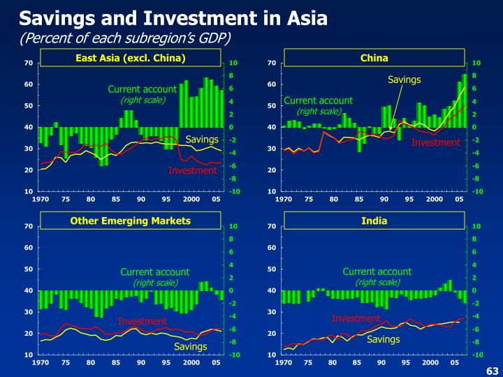 Savings and Investment in Asia