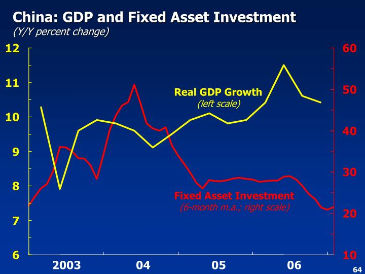 China: GDP and Fixed Asset Investment