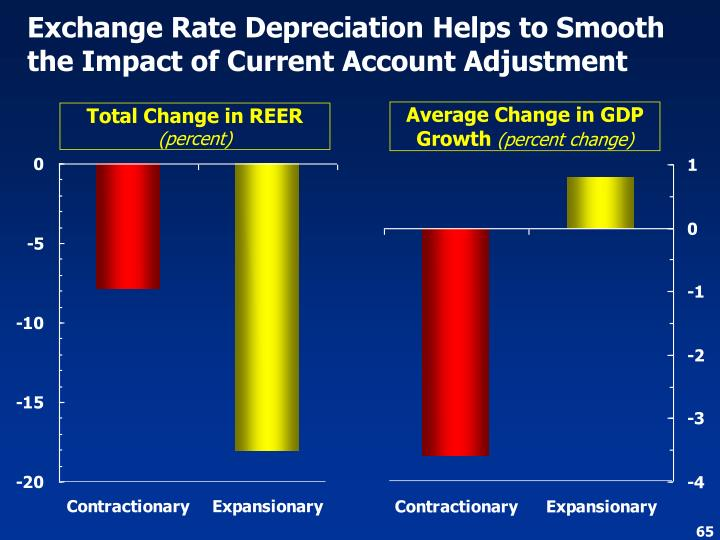 Exchange Rate Depreciation Helps to Smooth the Impact of Current Account Adjustment