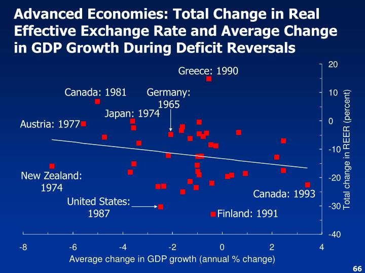 Advanced Economies: Total Change in Real Effective Exchange Rate and Average Change in GDP Growth During Deficit Reversals
