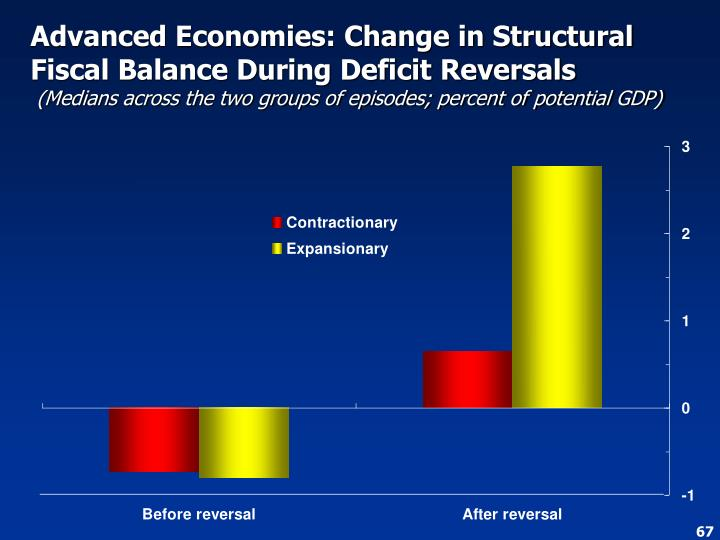 Advanced Economies: Change in Structural Fiscal Balance During Deficit Reversals
